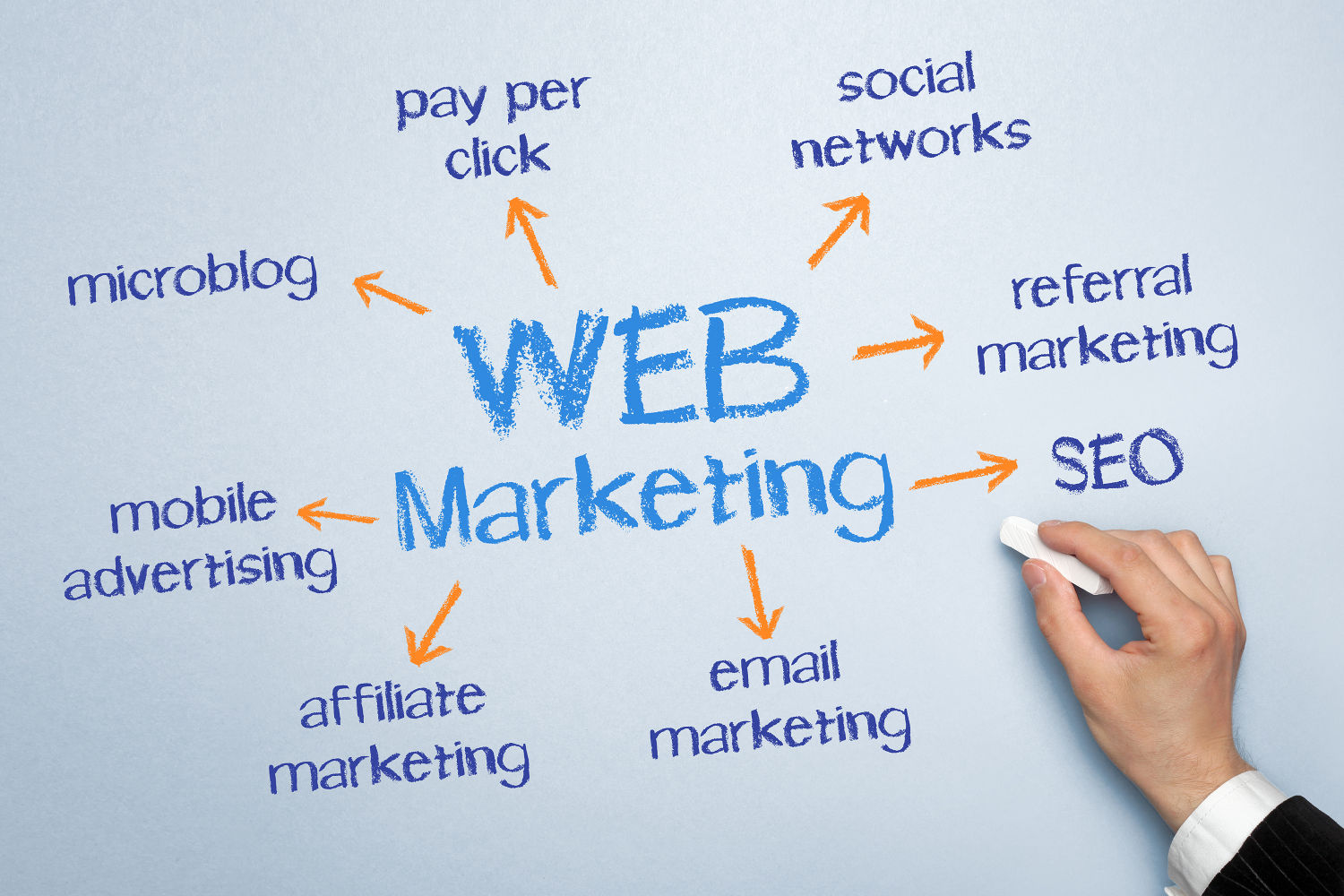 Web Marketing – What Should Your Strategy Be?